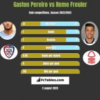 Gaston Pereiro vs Remo Freuler h2h player stats