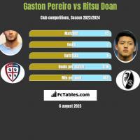 Gaston Pereiro vs Ritsu Doan h2h player stats