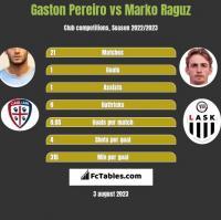 Gaston Pereiro vs Marko Raguz h2h player stats