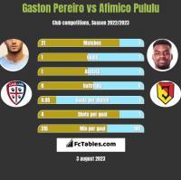Gaston Pereiro vs Afimico Pululu h2h player stats