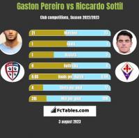 Gaston Pereiro vs Riccardo Sottil h2h player stats