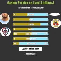 Gaston Pereiro vs Evert Linthorst h2h player stats