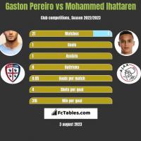 Gaston Pereiro vs Mohammed Ihattaren h2h player stats