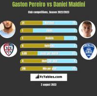 Gaston Pereiro vs Daniel Maldini h2h player stats