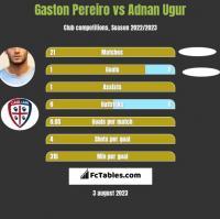 Gaston Pereiro vs Adnan Ugur h2h player stats