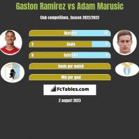 Gaston Ramirez vs Adam Marusic h2h player stats