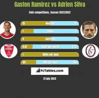 Gaston Ramirez vs Adrien Silva h2h player stats