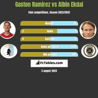 Gaston Ramirez vs Albin Ekdal h2h player stats
