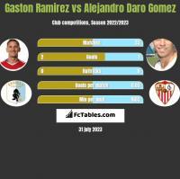 Gaston Ramirez vs Alejandro Daro Gomez h2h player stats
