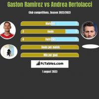 Gaston Ramirez vs Andrea Bertolacci h2h player stats