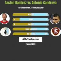 Gaston Ramirez vs Antonio Candreva h2h player stats