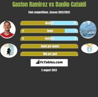 Gaston Ramirez vs Danilo Cataldi h2h player stats