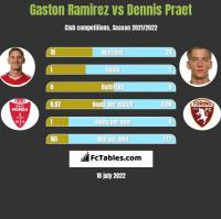 Gaston Ramirez vs Dennis Praet h2h player stats