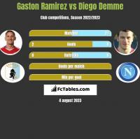 Gaston Ramirez vs Diego Demme h2h player stats