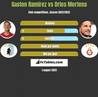 Gaston Ramirez vs Dries Mertens h2h player stats