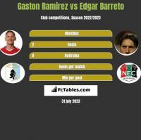 Gaston Ramirez vs Edgar Barreto h2h player stats
