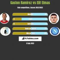 Gaston Ramirez vs Elif Elmas h2h player stats