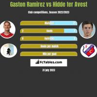 Gaston Ramirez vs Hidde ter Avest h2h player stats