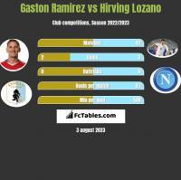 Gaston Ramirez vs Hirving Lozano h2h player stats