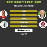 Gaston Ramirez vs Jakub Jankto h2h player stats