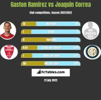 Gaston Ramirez vs Joaquin Correa h2h player stats