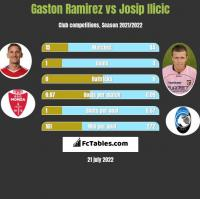 Gaston Ramirez vs Josip Ilicic h2h player stats