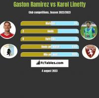 Gaston Ramirez vs Karol Linetty h2h player stats