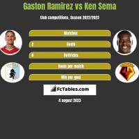 Gaston Ramirez vs Ken Sema h2h player stats