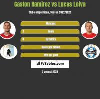 Gaston Ramirez vs Lucas Leiva h2h player stats