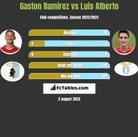 Gaston Ramirez vs Luis Alberto h2h player stats