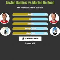Gaston Ramirez vs Marten De Roon h2h player stats