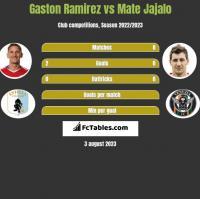 Gaston Ramirez vs Mate Jajalo h2h player stats