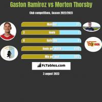 Gaston Ramirez vs Morten Thorsby h2h player stats