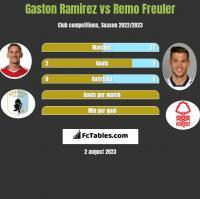 Gaston Ramirez vs Remo Freuler h2h player stats