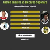 Gaston Ramirez vs Riccardo Saponara h2h player stats
