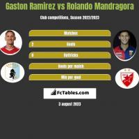 Gaston Ramirez vs Rolando Mandragora h2h player stats