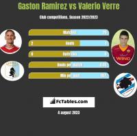 Gaston Ramirez vs Valerio Verre h2h player stats