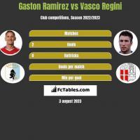 Gaston Ramirez vs Vasco Regini h2h player stats