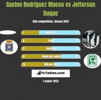 Gaston Rodriguez Maeso vs Jefferson Duque h2h player stats