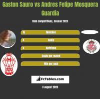 Gaston Sauro vs Andres Felipe Mosquera Guardia h2h player stats