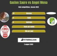 Gaston Sauro vs Angel Mena h2h player stats