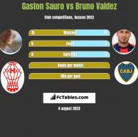 Gaston Sauro vs Bruno Valdez h2h player stats
