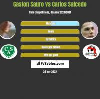 Gaston Sauro vs Carlos Salcedo h2h player stats