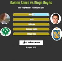 Gaston Sauro vs Diego Reyes h2h player stats