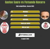 Gaston Sauro vs Fernando Navarro h2h player stats