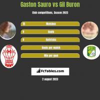 Gaston Sauro vs Gil Buron h2h player stats