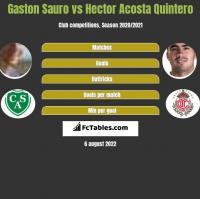 Gaston Sauro vs Hector Acosta Quintero h2h player stats
