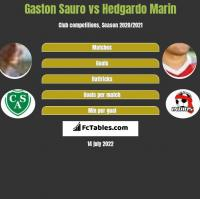 Gaston Sauro vs Hedgardo Marin h2h player stats