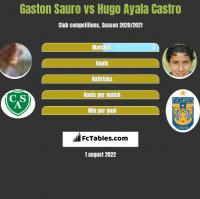 Gaston Sauro vs Hugo Ayala Castro h2h player stats