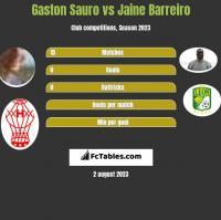 Gaston Sauro vs Jaine Barreiro h2h player stats